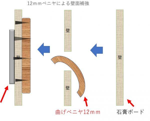 曲げベニヤによる壁面補強方法