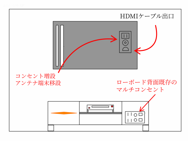 壁掛けテレビ隠蔽配線の図面