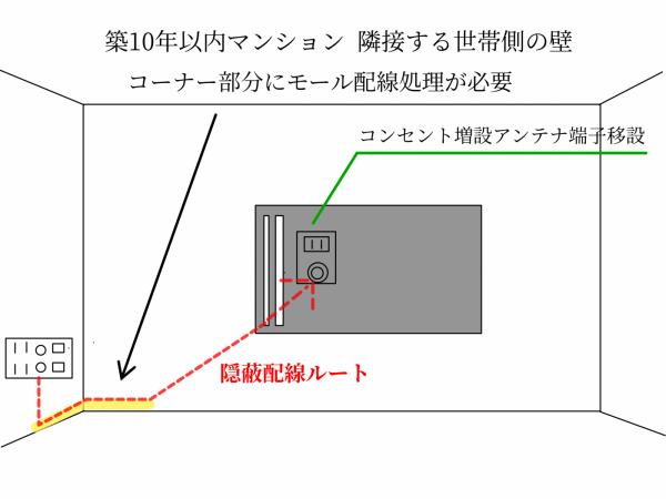壁掛けテレビとは違う左右の壁に既存のコンセント