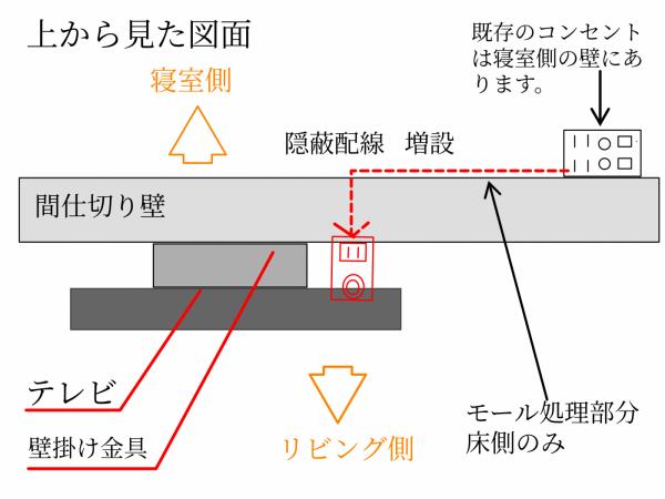 マンション間仕切り壁での隠蔽配線