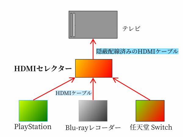壁掛けテレビへ接続するセレクターの配線図面