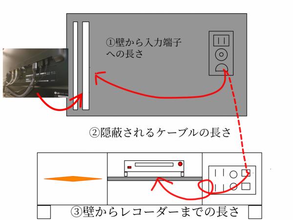 壁掛けテレビ隠蔽配線図面の写真