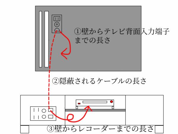 壁掛けテレビでの隠蔽配線の図面