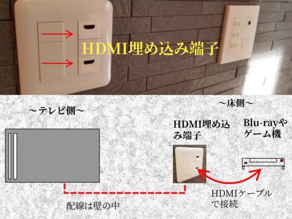 HDMI埋め込み端子について